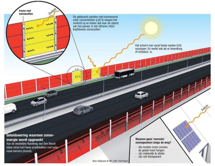 Geluidswering-zonne-energie