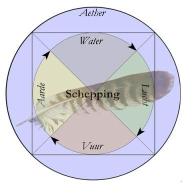 De cirkel van de schepping..