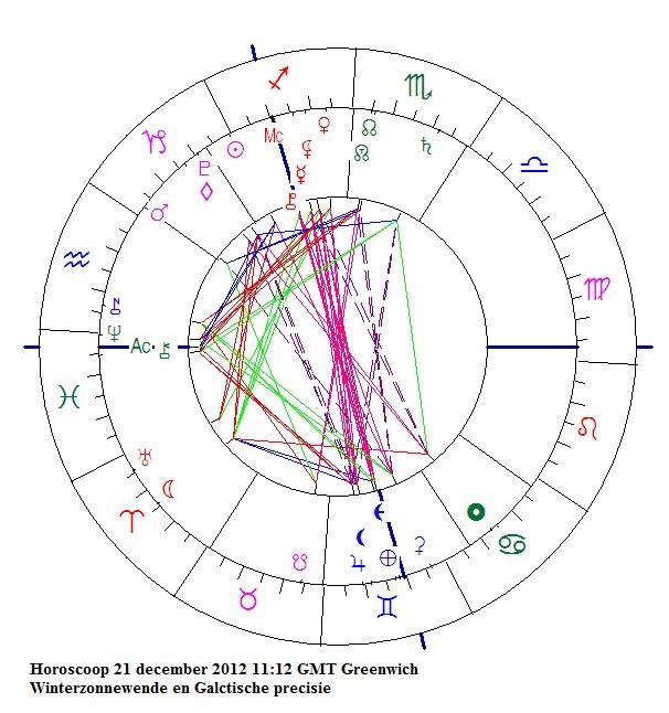 Horoscoop Galactische precisie 21-12-2012