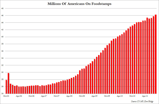 SNAP food-stamp-participation