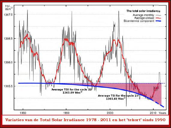 De grafiek die de zonnestraling toont, die op Aarde gemeten wordt. Let op het paarse vlak, dat naar rechtsonder afloopt. Dit vlak toont het negatieve verschil met het gemiddelde aan.. Een bewijs voor dat we een stevig-koude periode tegemoet gaan.. Dat is nog eens wat anders dan 'Global Warming'..!!
