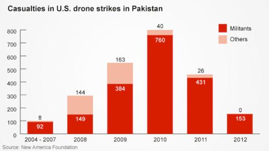 Hoe de regering Obama met de cijfers rotzooit is duidelijk, wanneer je naar deze grafiek van CNN kijkt. Terwijl het 'Drone-programma' zwaar is geïntensiveerd, lopen officiële cijfers van de slachtoffers van deze aanvallen terug.. Opnieuw een bewijs hoe het nieuws over de waarheid, wordt verkracht..!