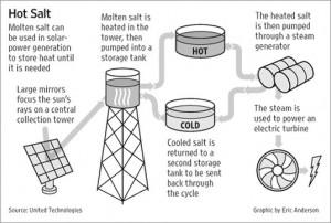 CSP-schema, van heet naar electriciteit.
