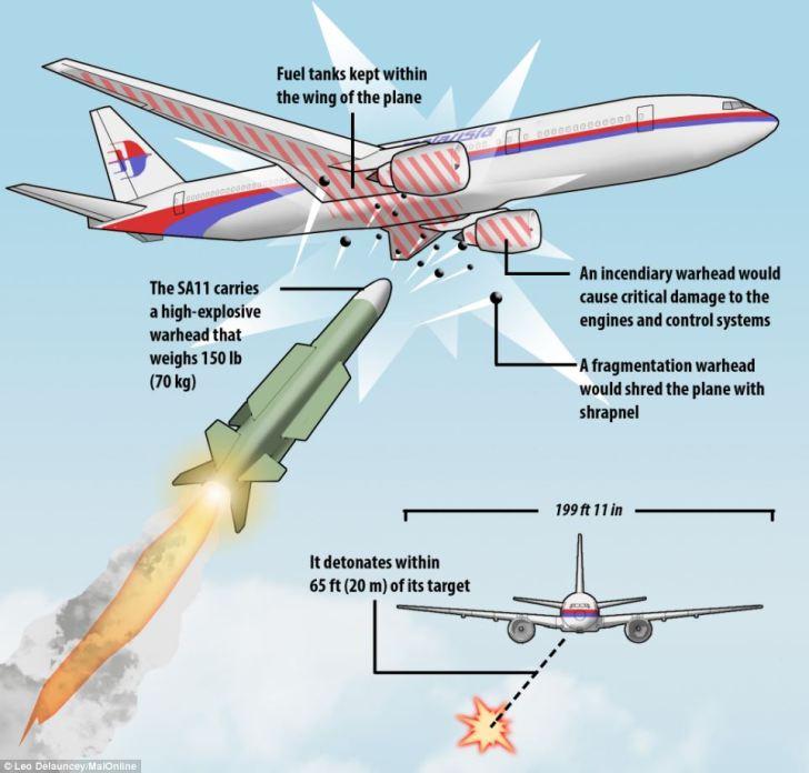 De manier waarop een BUK-raket explodeert vlakbij het doel. Hier allemaal heel suggestief getekend voor 'ongelovigen'.. Het vliegtuig ontploft dus door het binnendringen van de shrapnel in de tanks van het vliegtuig (die in de vleugels zitten). Een verhaal VOLLEDIG in tegenspraak met de getuige hierboven in het fragment uit het RTL-nieuws.