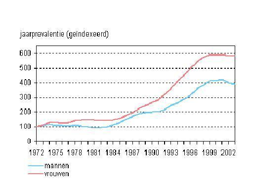 Bron: CMR Nijmegen, Trend van het aantal Nederlandse astma patiënten inde periode 1972-2004, 1972 is 100.