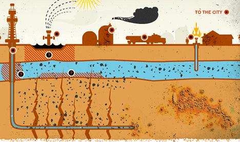Schaliegasboren of fracking: Na het boren van een verticale boorschacht, gaat men verder met een horizontale boring. Door de boorpijp worden onder hoge druk, o.a. stoom, zand en chemicaliën in de grond geperst..
