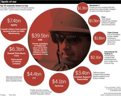 Het financiële gewin van Amerikaanse bedrijven in geld uitgedrukt. (klik met rechtmuisknop en kies 'bekijk illustratie')