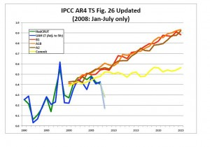 Klimaatmodellen feilloos?
