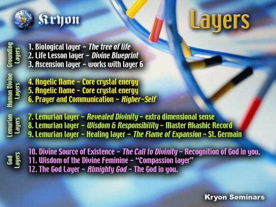 De duiding van de DNA-'lagen' door de onstoffelijke bron: 'KRYON'. Opvallend zijn de niet-stoffelijke lagen van de 12-strengen DNA. Deze bestaan volgens Kryon uit 'lichtlagen'.. We dragen die lagen wel, maar deze DNA-strengen zijn (nog) niet geactiveerd. (klik voor lead naar KRYON)