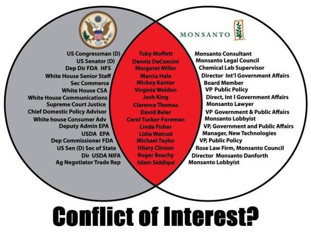 monsanto USregering draaideur