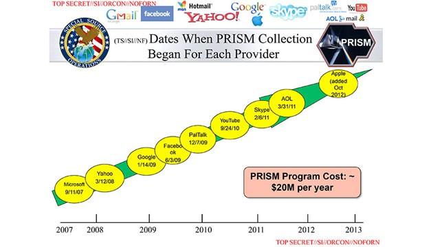 De slide van Snowden die duidelijk aantoont hoe lang de NSA al de grote bedrijven aan het inkapselen is. Gaat dit dan om 'verzoeken indienen' of over 'toegang krijgen'...??!
