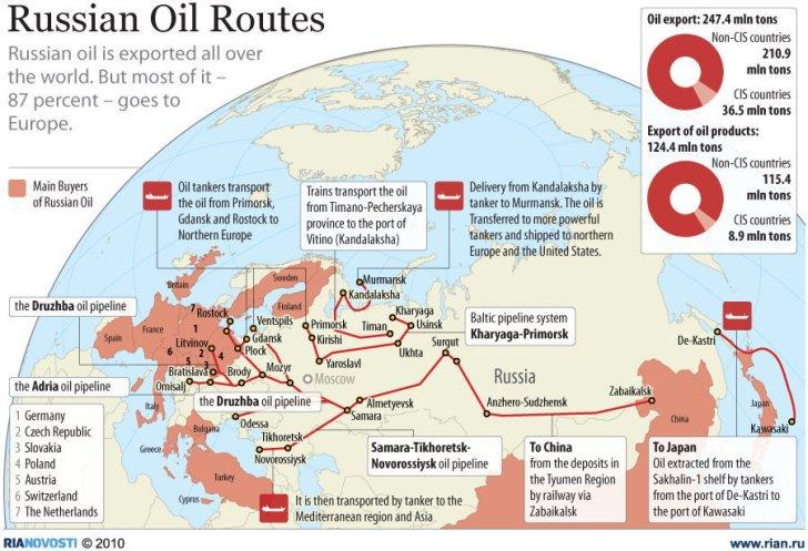 87% van de Russische aardolie gaat naar Europa en WERD in US-dollars afgerekend. Het is Poetin die de weg naar Azië wil openbreken en vooral Chinia als (BRICS-)partner olie wil gaan leveren.