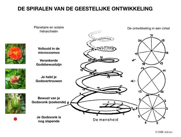 spiralen van geestelijke ontwikkeling