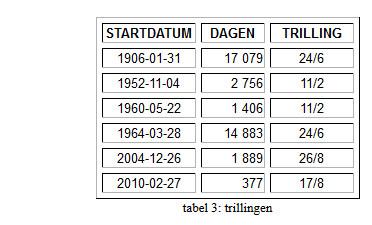 tabel-afb 7 FH balanceren Aarde mensheid