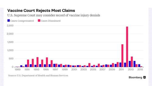 De bekendheid van de 'Vaccinatie-rechtbank' neemt toe. Evenals de mondigheid van het Amerikaanse volk. Het aantal gevallen van schadeclaims door vaccinatieschade neemt sterk toe.