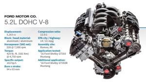 2016 Winner: Ford 52L DOHC V8 | WardsAuto