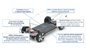 AllElectric MEB Vehicle Platform to Drive New Firsts at