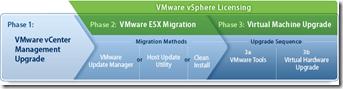 vsphere-migration-process