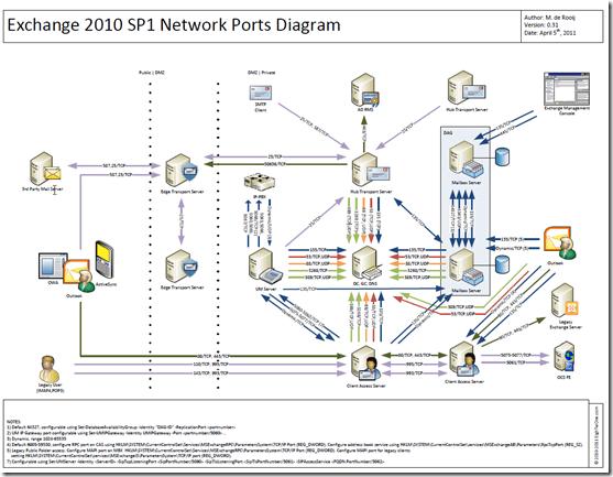 Exchange 2010 Network Diagram Wiring Circuit