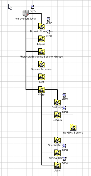 Microsoft    Active Directory       Topology       Diagrammer      Ward Vissers