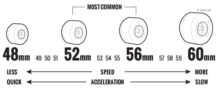 Skateboard Wheels Diameter
