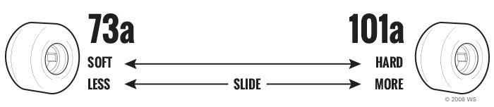 Skateboard Wheel Durometer