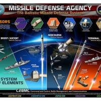 Party with the US Missile Defense Agency