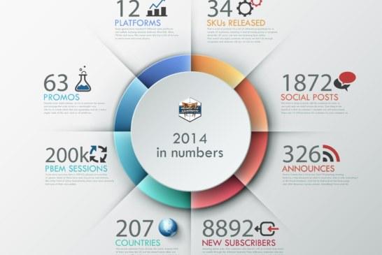 Des chiffres et des jeux : l'année 2014 chez Matrix