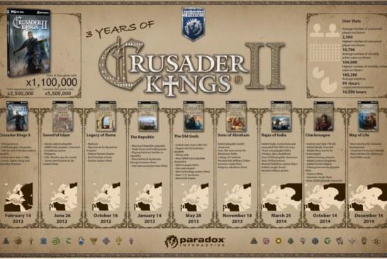 Des chiffres et des jeux : Crusader Kings 2, trois ans déjà