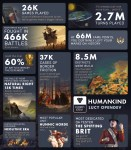 Humankind - Infographie Lucy OpenDev