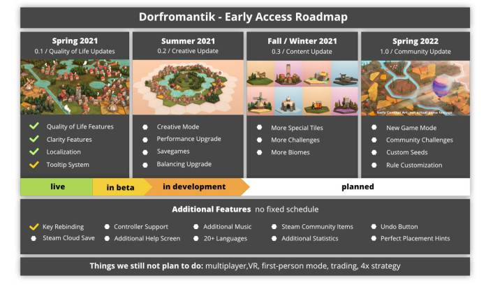 Dorfromantik roadmap