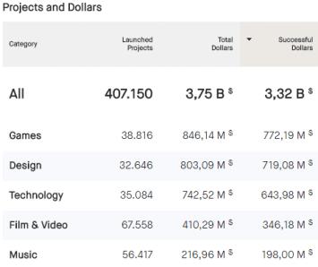 Categorías en Kickstarter por dinero obtenido (5 primeras)