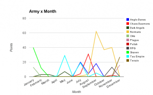 2013 - Points by Army by Month
