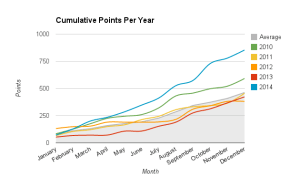 2014 - Cumulative Points Per Year