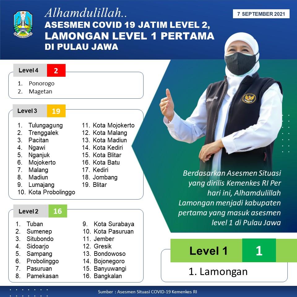 Jatim Assesment PPKM Level 2, Lamongan Level 1dan Pertama di Jawa