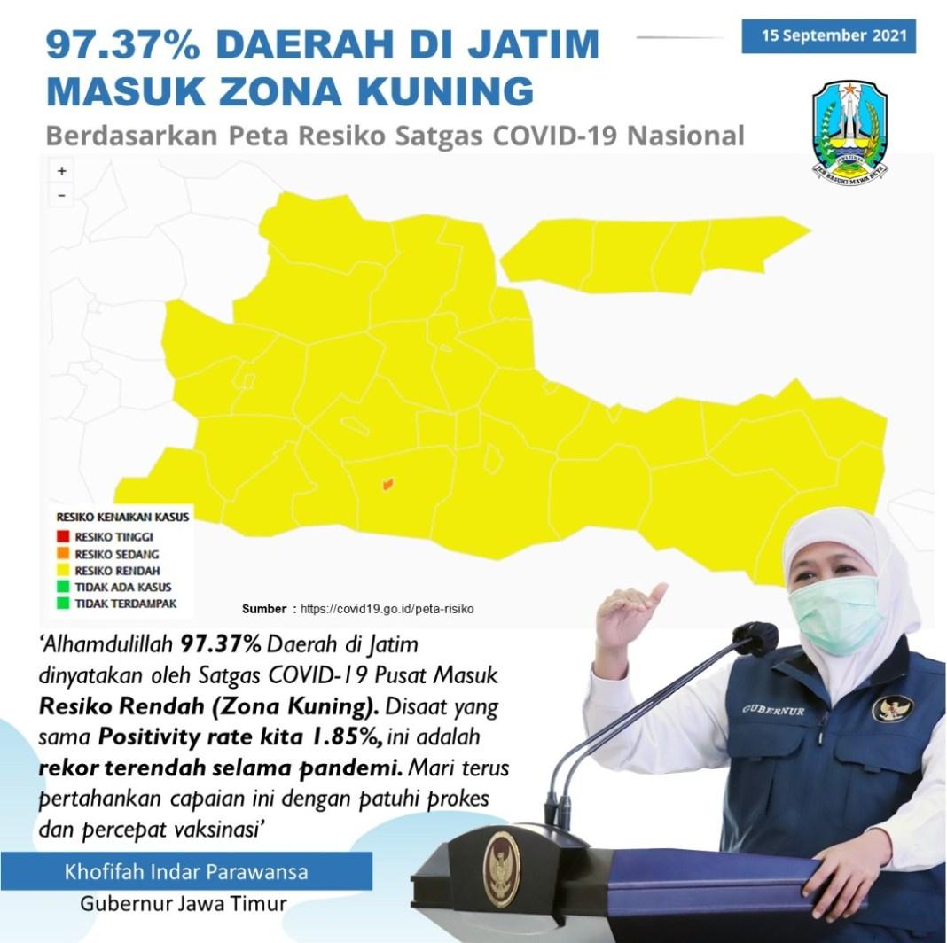 97,37% Kabupaten/Kota di Jatim Masuk Zona Kuning