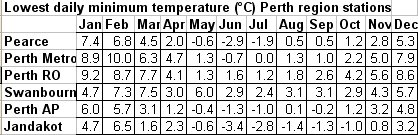 """BoM forecast for Perth 31st May 2013 – """"frost possible"""" -yet"""