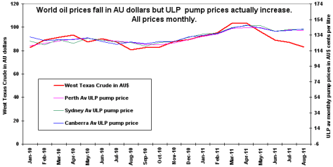 Australian ULP pump price ripoff
