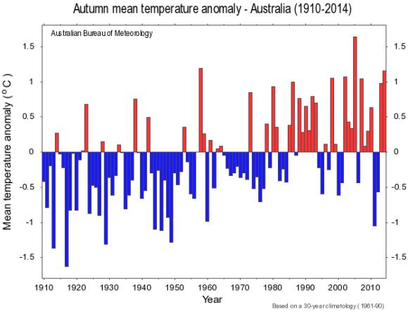 Autumn anomlay time series australia