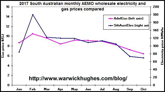 Hey Ross Garnaut SA power prices fell because gas prices