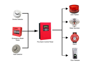 Fire alarm systems – Warwickshire County Council