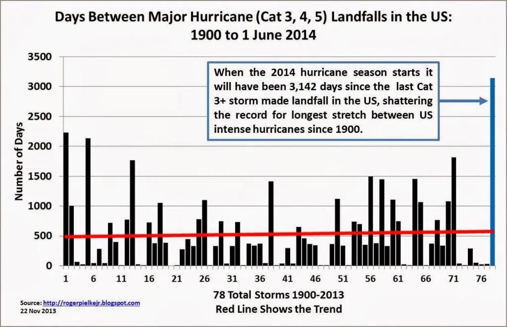 Days between major hurricane landfalls in the U.S., 1900-2014.  (Roger Pielke, Jr.)