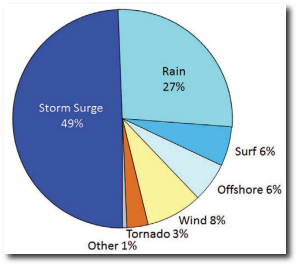 Cause of death in the U.S. directly attributable to Atlantic tropical cyclones, 1963-2012. (Rappaport, 2014).