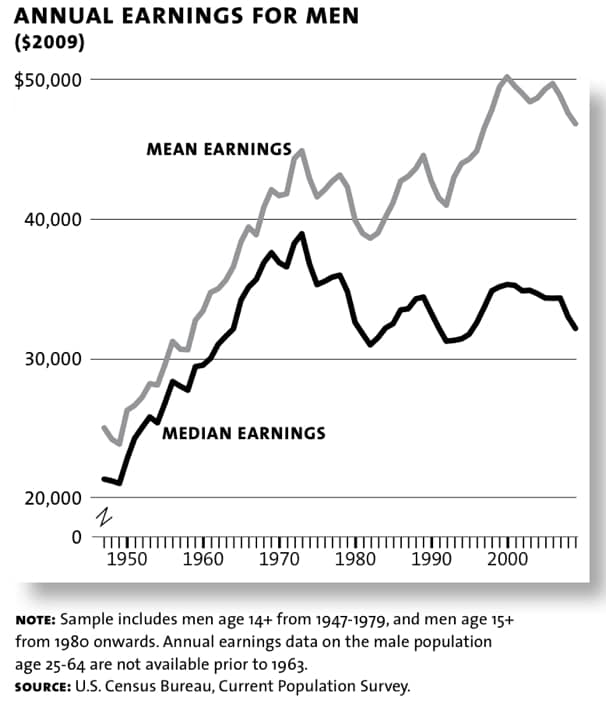 hamilton1 Median Wages Have PLUMMETED Since 1969