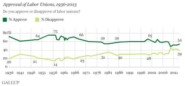 Union approval ratings. (Gallup)