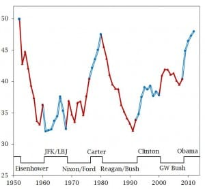 Conservative Policy Mood, 1952-2012 (Graph by Larry Bartels)