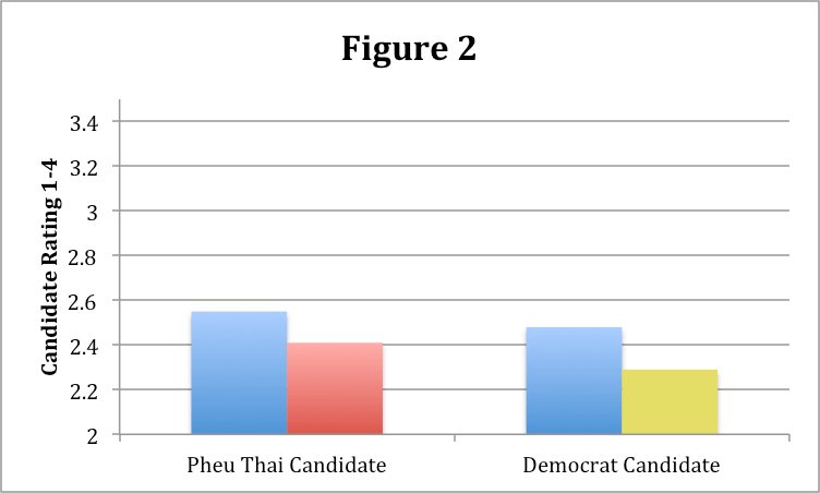 Information that a voter is linked to the Red or Yellow Shirt movement reduces support among undecided voters (Figure: Allen Hicken and Joel Selway)
