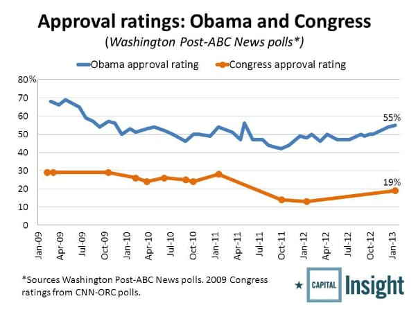 2013-02-19 Obama and Congress approval