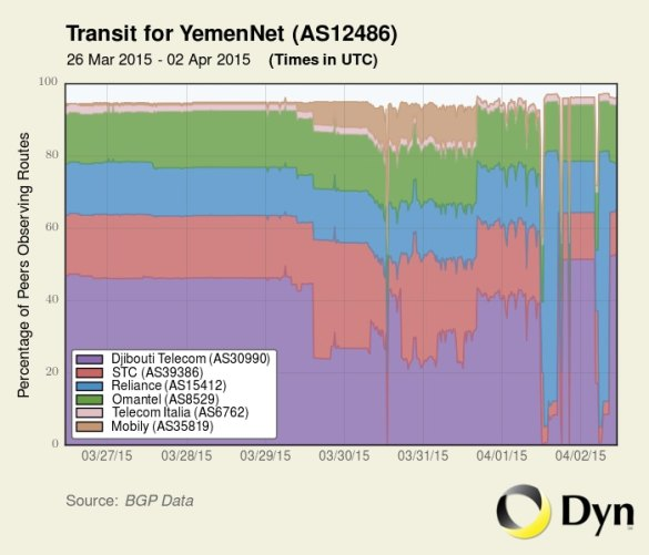 Network stability in Yemen over the past week (Dyn)