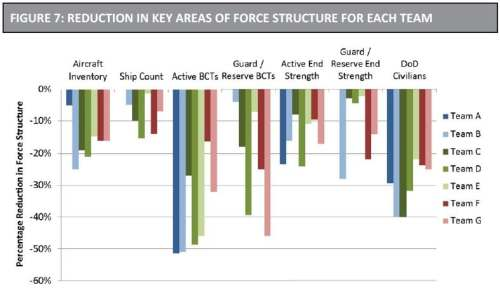 reduction force